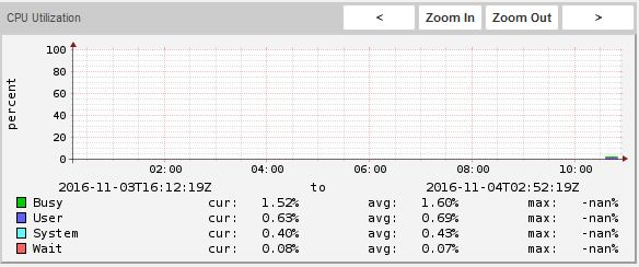 CPU Utilization with Linux Monitor 2