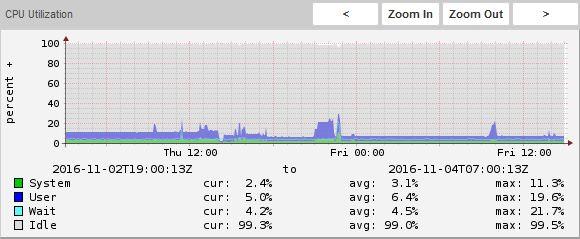 CPU Utilization Fixed