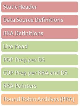 RRD File Structure