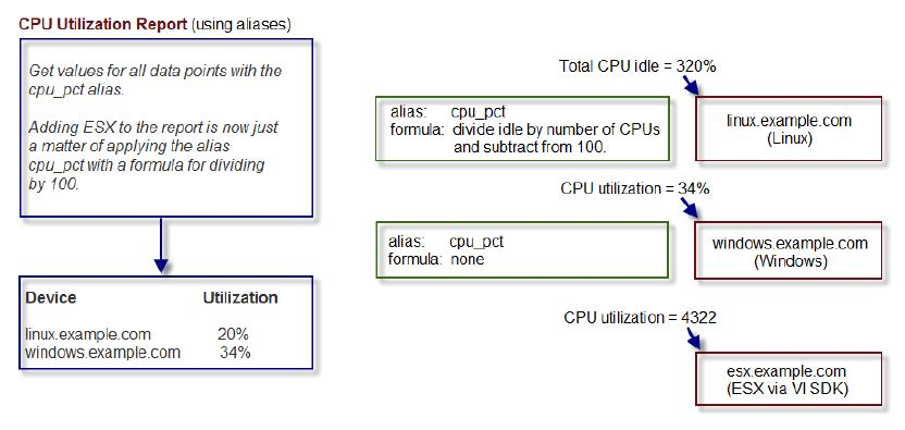 CPU Utilization Alias-Based Report