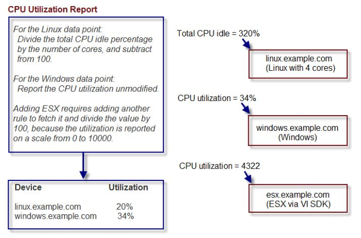 CPU Utilization Report